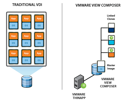 viewcomposer